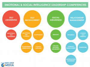 Emotional Intelligence Competencies Goleman